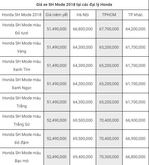 Bảng giá xe SH Mode 2018