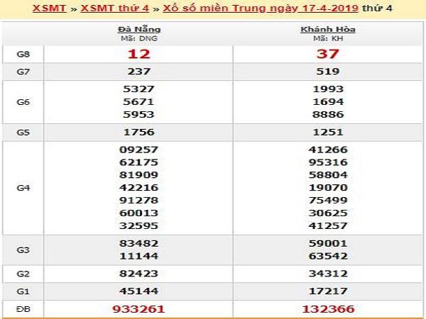 Phân tích kqxsmt ngày 24/04 nhận định từ các cao thủ