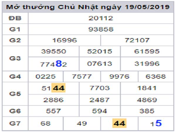 Tổng hợp cầu lô tô miền bắc dự chính xác kq ngày 22/05