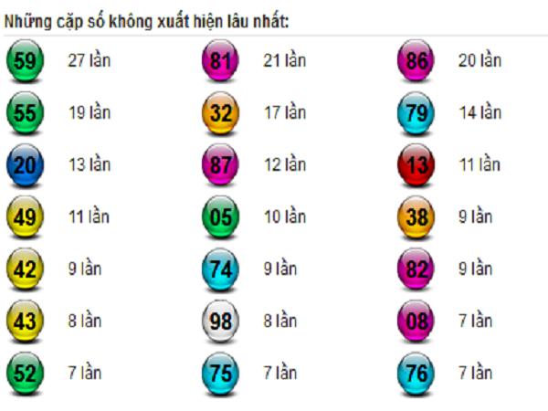 Thống kê Vip dự lô tô miền bắc siêu chuẩn ngày 25/06